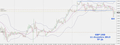 Strategie di Trading Intraday sul Cambio Sterlina Dollaro [GBP/USD] 2