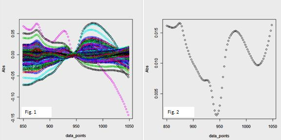NIT: Fatty acids study in R – Part 003