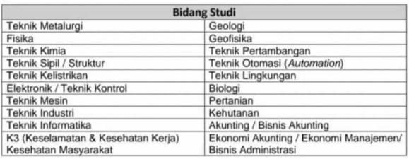 Lowongan Kerja PT. Freeport Indonesia Terbaru Mei 2021