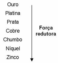A série eletroquímica a seguir lista o cobre e alguns metais presentes como impurezas no cobre bruto de acordo com suas forças redutoras relativas.