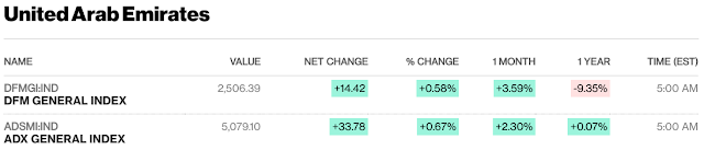 European, Middle Eastern & African Stocks - Bloomberg #UAE #Israel #SaudiArabia #Qatar close