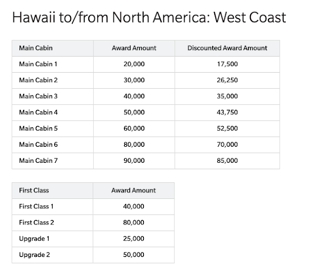 Does Barclay Hawaiian Airline Business Credit Card Have Discounted Award Flights Benefit?