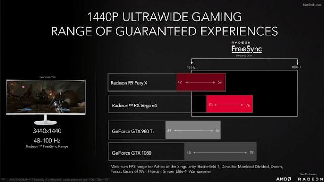 AMD Radeon RX Vega 64 Dapat Mengungguli NVIDIA GTX 1080