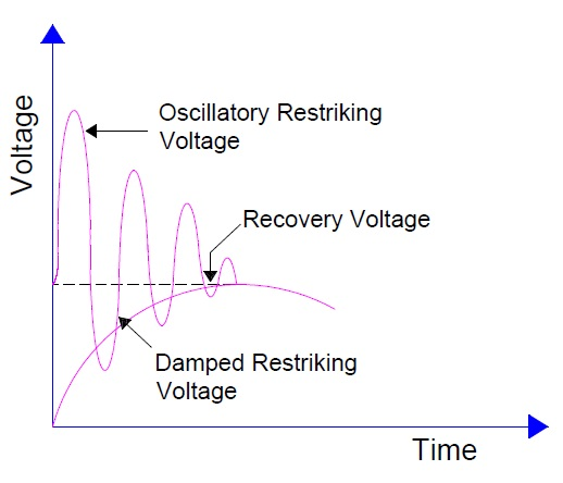 Resistance-switching-and-restriking-voltage