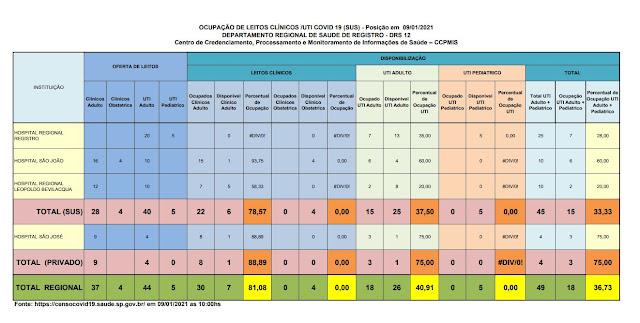 Taxa de ocupação dos leitos de UTI adulto , 37,50 % para o SUS e 75 % para o particular,  25 leitos vagos para o Vale do Ribeira  (09/01)