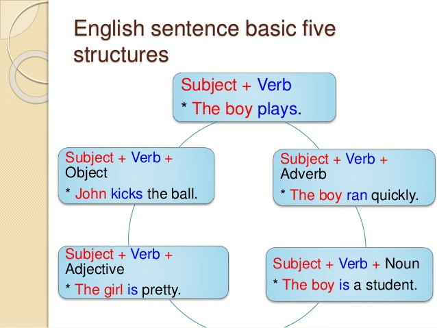 basic sentence structure pdf