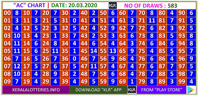 Kerala Lottery Winning Number Daily  Trending & Pending AC  chart  on  20.03.2020