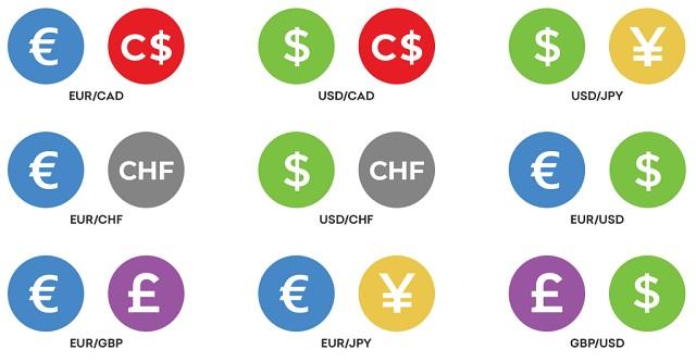 Các thuật ngữ cơ bản trong Forex