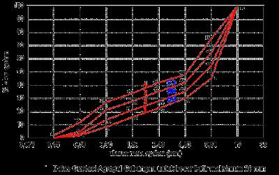 Batas Gradasi Agregat Gabungan untuk besar butir maksimum 20 mm