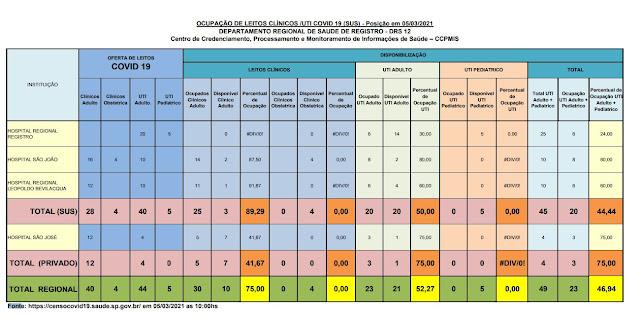 Taxa de ocupação dos leitos de UTI adulto, 50% para o SUS e 75% para o particular,  apenas 20 leitos vagos para o Vale do Ribeira  (05/03)