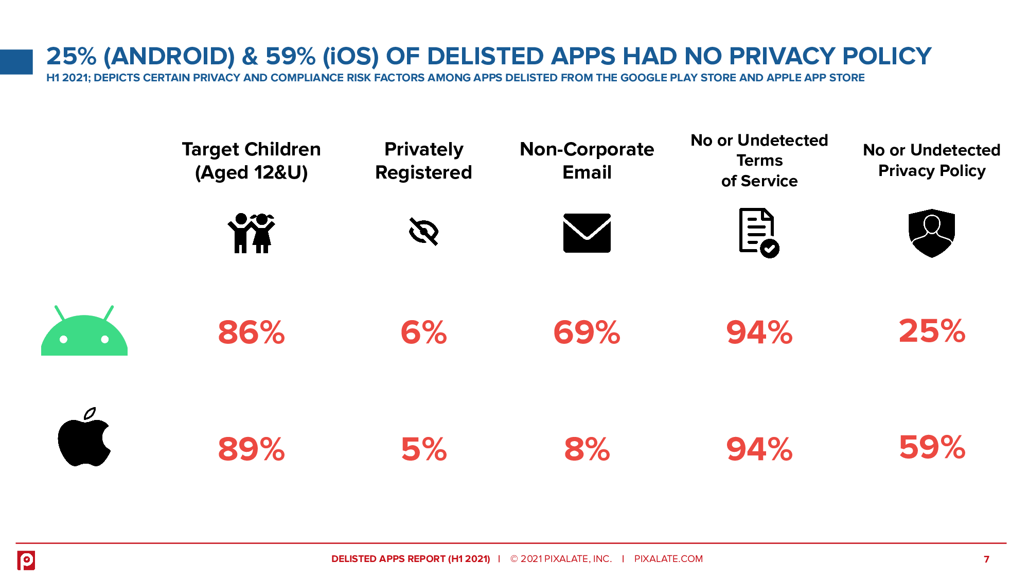 59% of delisted iOS apps and 25% of Android apps had no privacy policy
