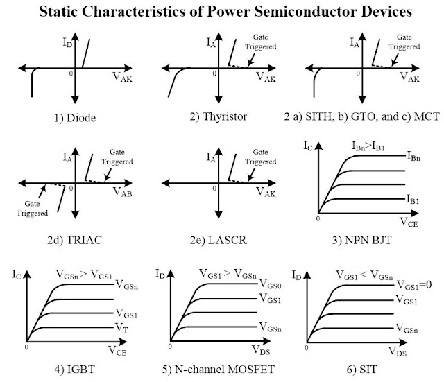 Power Semiconductor Devices : Name, Symbol and Static