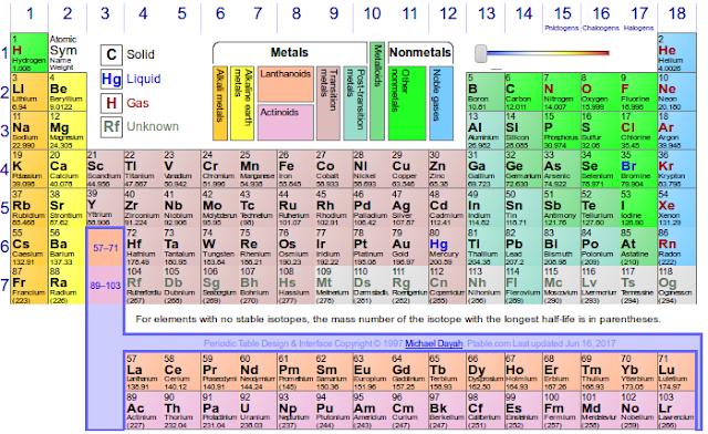 Fsica y qumica ies eugenio hermoso tabla peridica interactiva tabla peridica interactiva urtaz Images