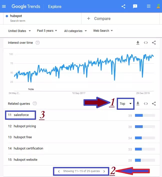 Google Trends for competitive brand