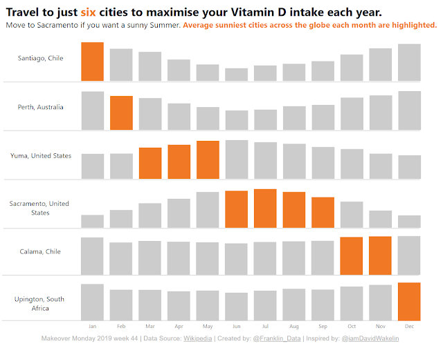 Makeover Monday: World Cities Ranked by Annual Sunshine Hours