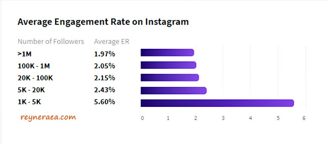 instagram engangement calculator