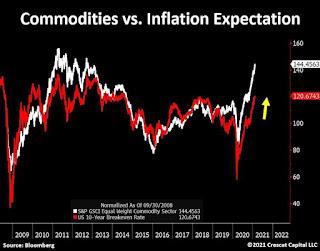 Dampak meroketnya inflasi di US