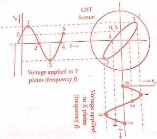 measurement-of-phase-and-frequency-lissajous-patterns-of-cro-cathode-ray-oscilloscope