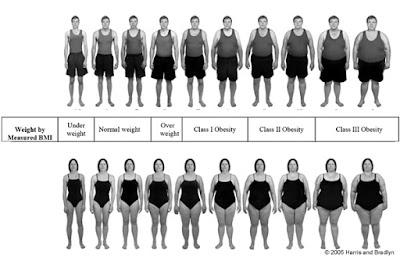 percepción del peso
