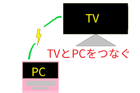 テレビとパソコンをつなぐ方法