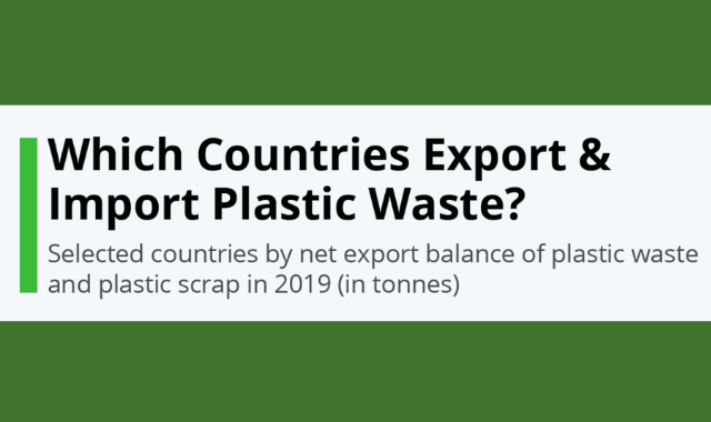 Plastic Waste: Countries that are Importing and Exporting