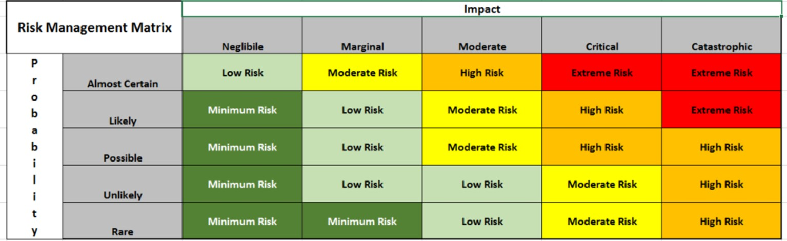 About Risk Assessment