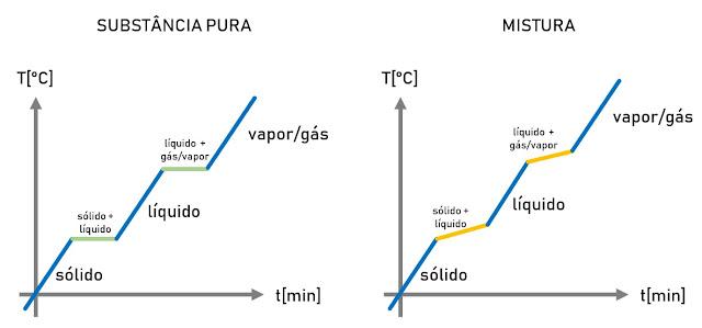 https://www.oblogdomestre.com.br/2019/09/MudancaEstadoFisico.Fisica.Quimica.html