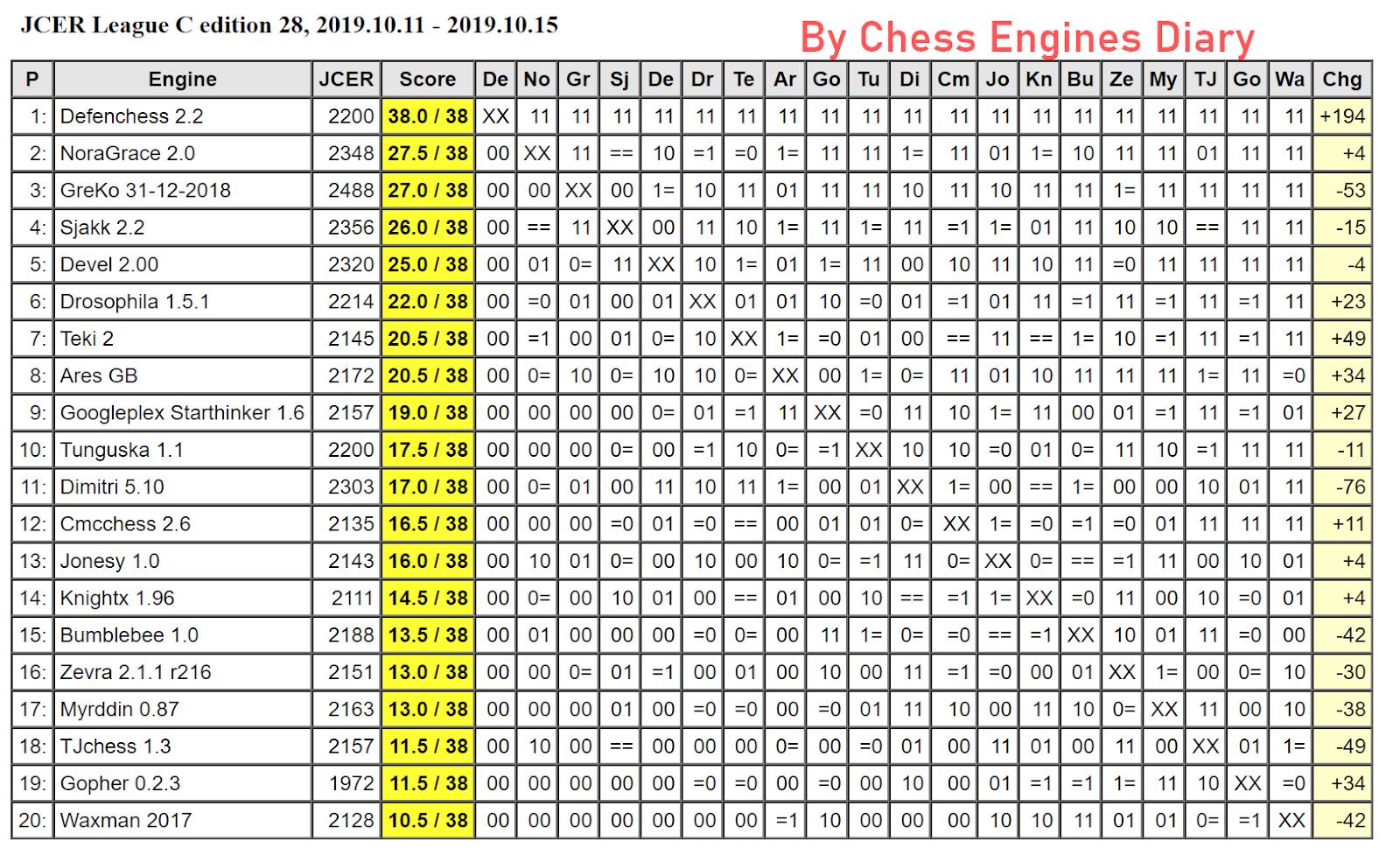 JCER (Jurek Chess Engines Rating) tournaments - Page 18 2019.10.11.LeagueC.ed28Scid.html