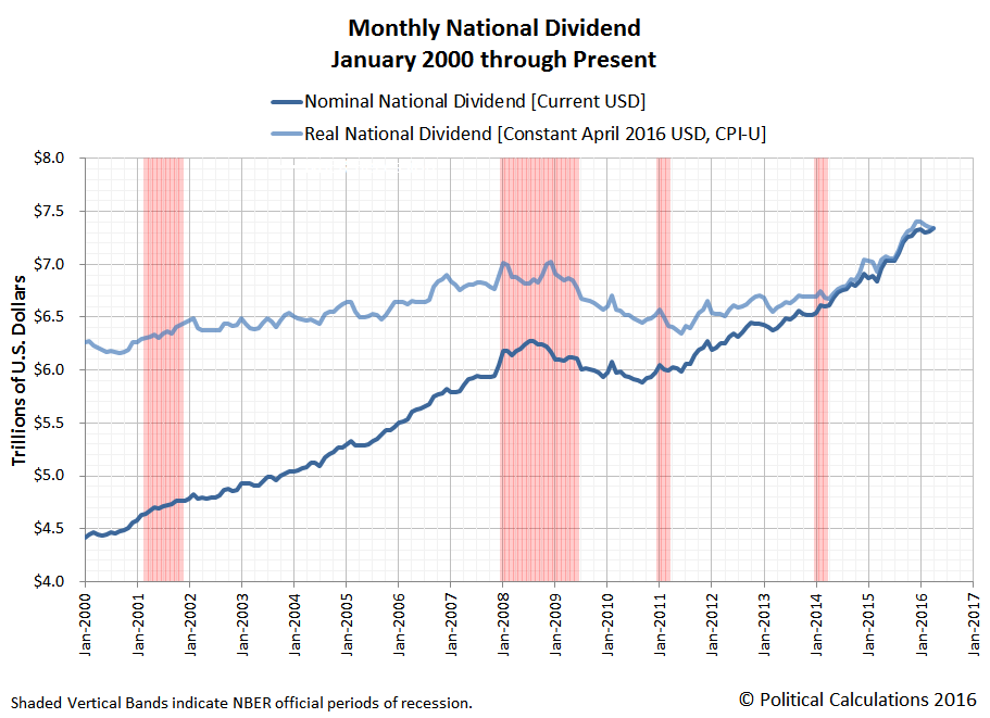 Monthly National Dividend in U.S., January 2000 through April 2016