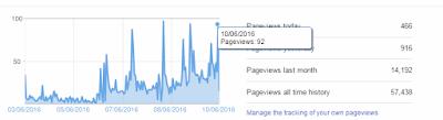 Cara Mengganti Template Blog Agar Visitor/Pengunjung Blog Tidak Turun