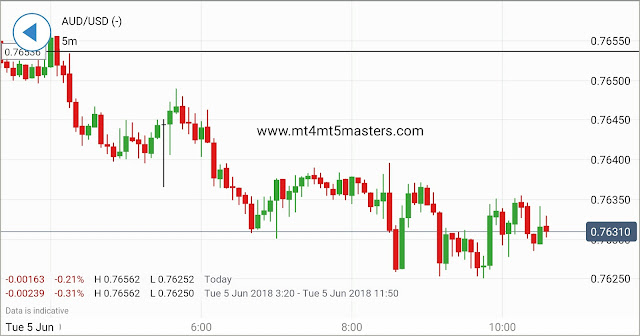 Asian Shares Trim Prior Positive Factors,AUD/USD at Pivotal Point Post RBA