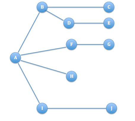 My Blog  : Breadth First Search (BFS) in a Graph in Java