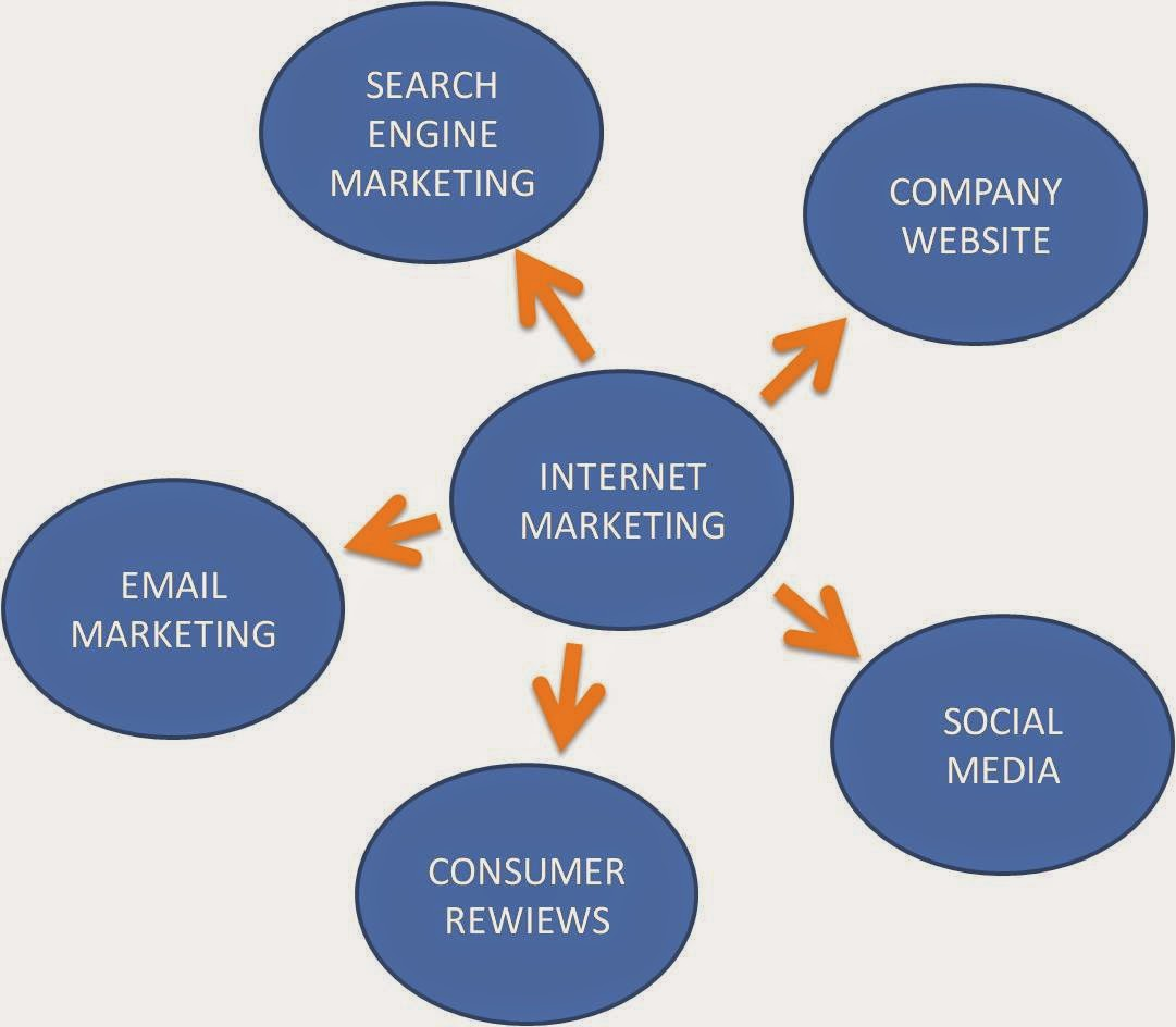 Jenis Internet Marketing