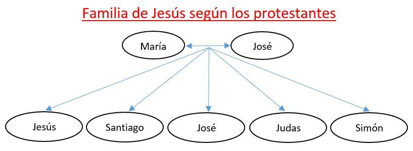 hermanos de Jesus