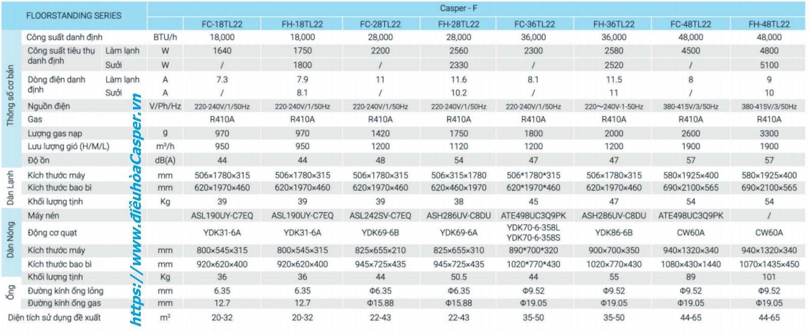 Thông số kỹ thuật điều hòa tủ đứng Casper 1 Chiều Gas R410A