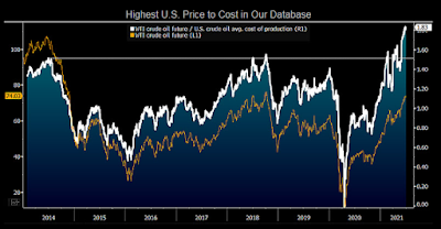 oil production price-to-cost ratio