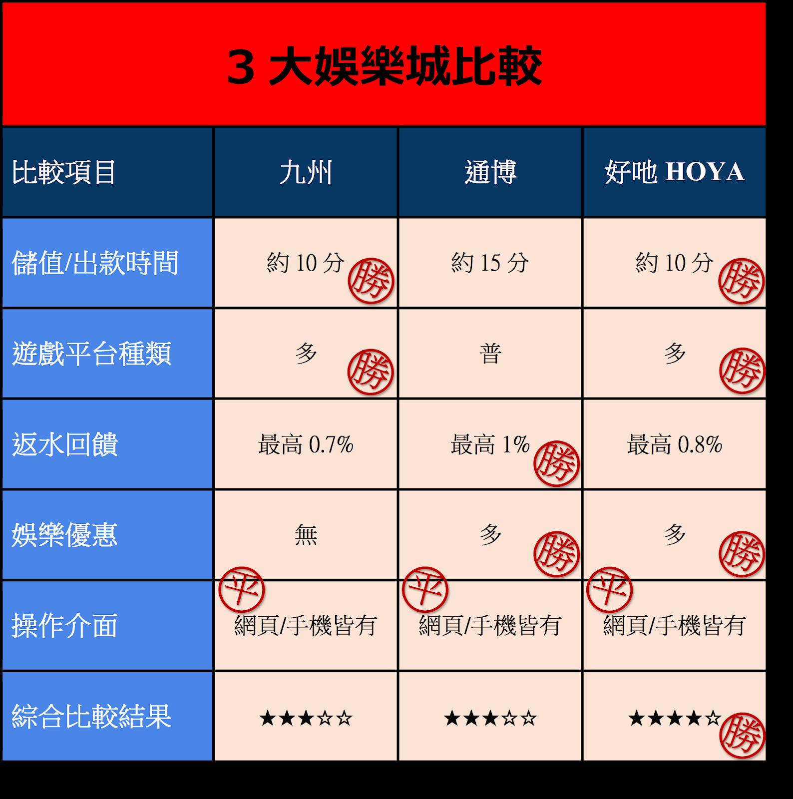 2021年博弈遊戲、娛樂城現金板(九州、HOYA、星城、豪神、大福)推薦、分析、比較