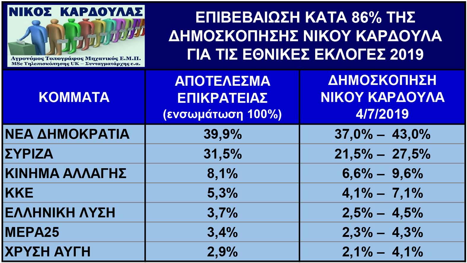 Ο Ν. Καρδούλας προέβλεψε για μία ακόμη φορά με επιτυχία 86% το αποτέλεσμα των εθνικών εκλογών