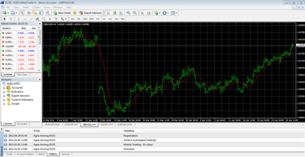 Strategi forex marketiva