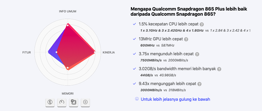 Qualcomm Snapdragon 865 vs Qualcomm Snapdragon 865 Plus