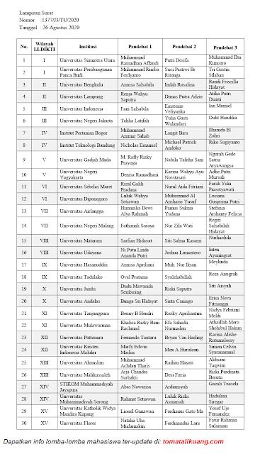 daftar 30 tim finalis lolos kdmi tahun 2020 tingkat nasional tomatalikuang.com