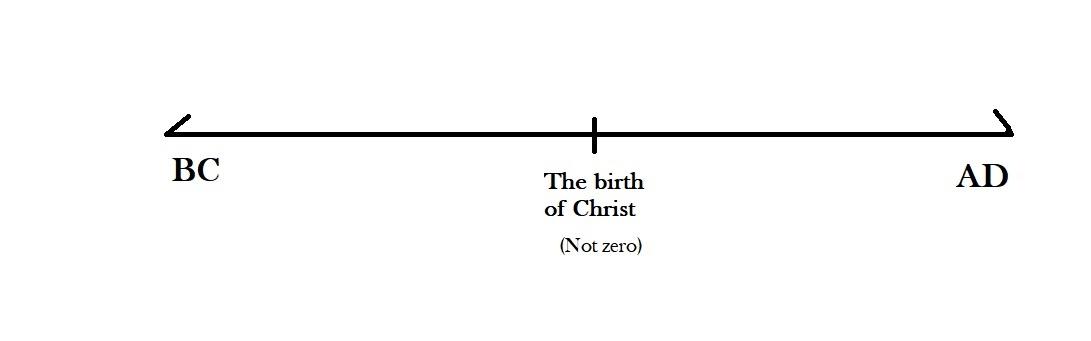 Bce timeline understanding The Biblical