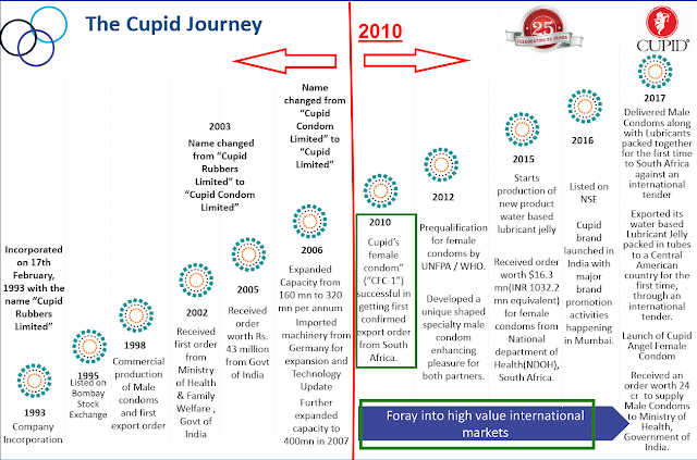 Fundamental analysis of Cupid Ltd Equity Research Report, Ratio analysis, Annual report analysis, Management Analysis, profitability analysis, FCF, SSGR, Multibagger