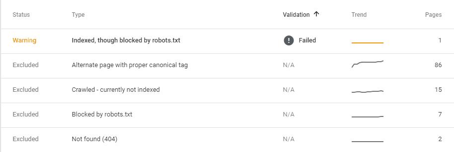 Mengatasi masalah Diindeks, Meski diblokir oleh robots.txt