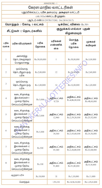 Prize Structure of Akshaya - Kerala Weekly Lottery -TAMIL