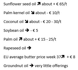 Sunflower seed oil increase about € 65/t. Palm kernel oil decrease about € 10/t. Coconut oil decrease about € 20/t to € 30/t. Soybean oil decreases about € 5/t. Palm oil increase about € 15/t to € 25/t. Rapeseed oil stays the same. EU average butter price week 37 increase  € 8. Groundnut oil stays the same and has very little offerings