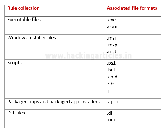 Bypass Application Whitelisting using msiexec exe (Multiple Methods)