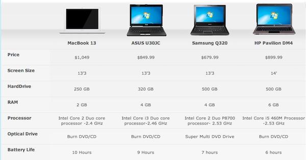 compared to pc sucks mac why