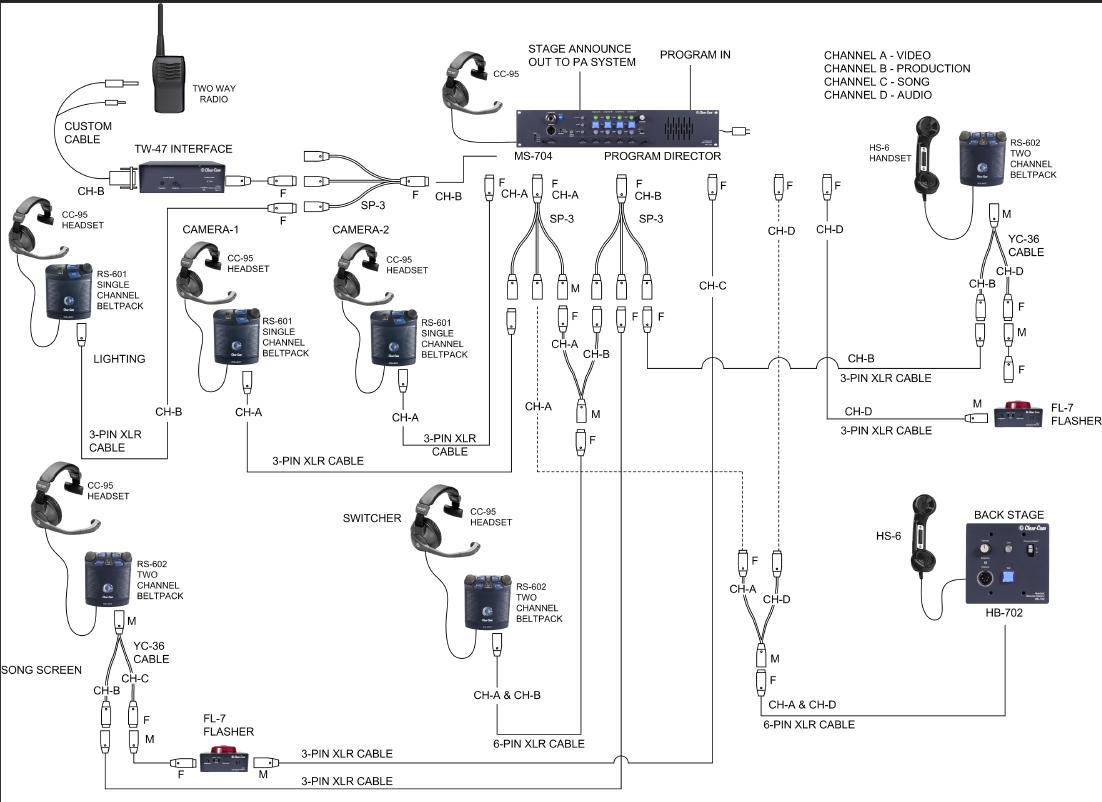 Comm  U0026 39 N Sense  Application Diagram  Small Congregation