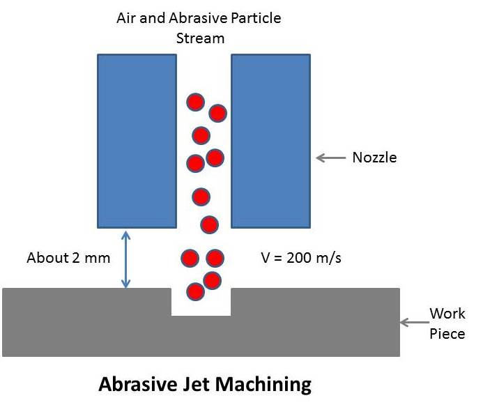 abrasive jet machining Abrasive jet machining abrasive jet machining: it is a process of material removal which utilize the method of impact erosion the high velocity abrasive particles are used for this purpose 4.